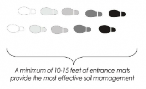 mats-soil-management